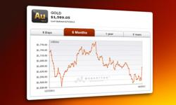 Historical Gold Price Chart